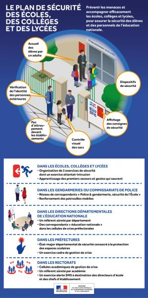 Infographie plansecurite 624249